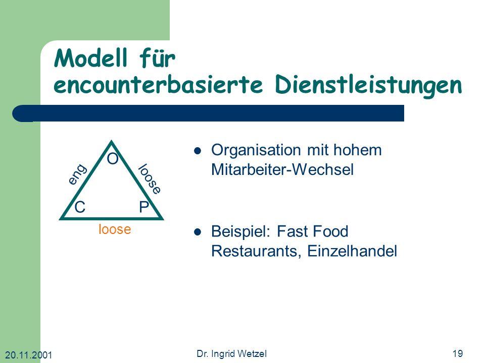 20.11.2001 Dr. Ingrid Wetzel19 Modell für encounterbasierte Dienstleistungen O CP eng loose Organisation mit hohem Mitarbeiter-Wechsel Beispiel: Fast