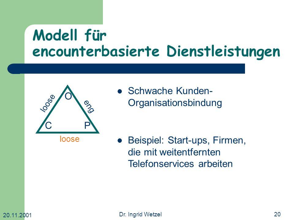 20.11.2001 Dr. Ingrid Wetzel20 Modell für encounterbasierte Dienstleistungen O CP loose eng Schwache Kunden- Organisationsbindung Beispiel: Start-ups,