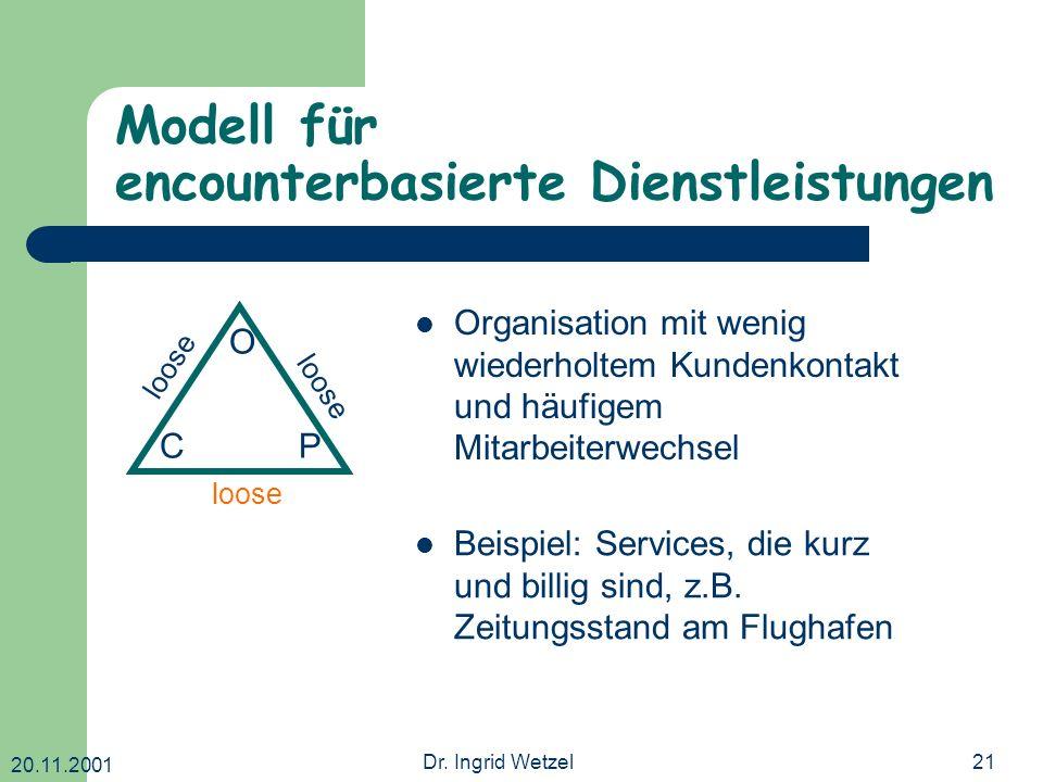20.11.2001 Dr. Ingrid Wetzel21 Modell für encounterbasierte Dienstleistungen O CP loose Organisation mit wenig wiederholtem Kundenkontakt und häufigem