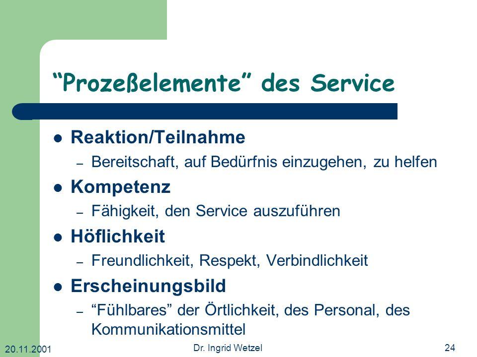 20.11.2001 Dr. Ingrid Wetzel24 Prozeßelemente des Service Reaktion/Teilnahme – Bereitschaft, auf Bedürfnis einzugehen, zu helfen Kompetenz – Fähigkeit