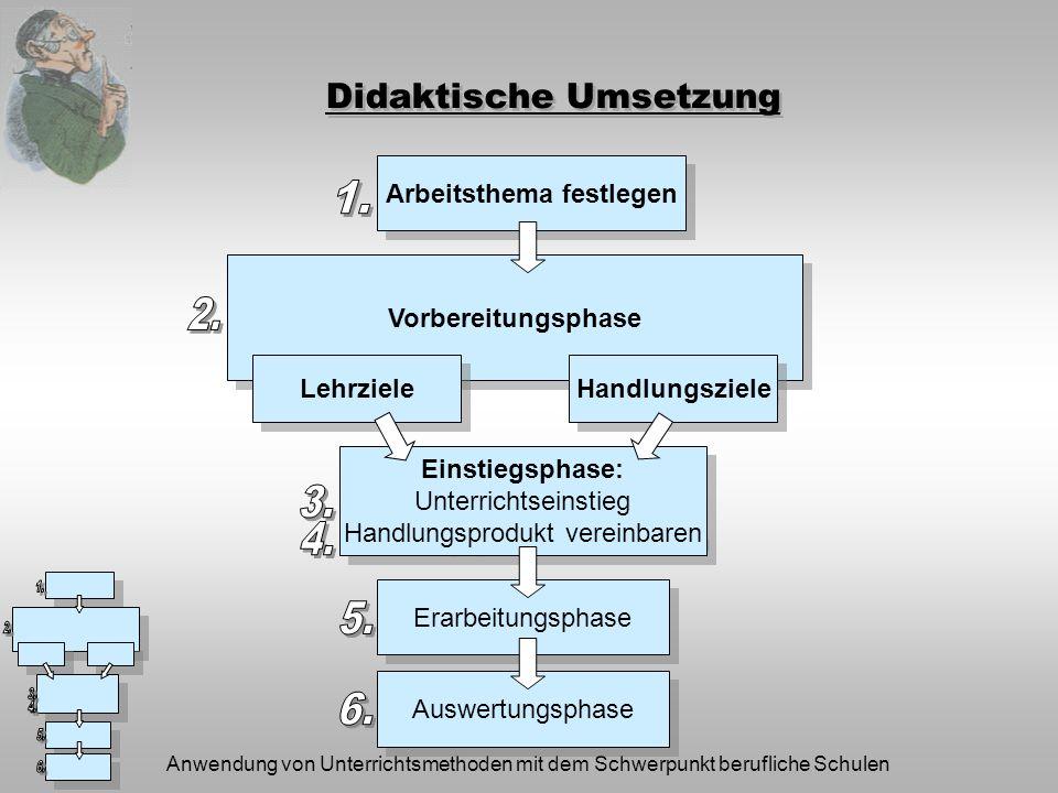 Anwendung von Unterrichtsmethoden mit dem Schwerpunkt berufliche Schulen Beispiel: Schulprojekt Appelbräu e.G.
