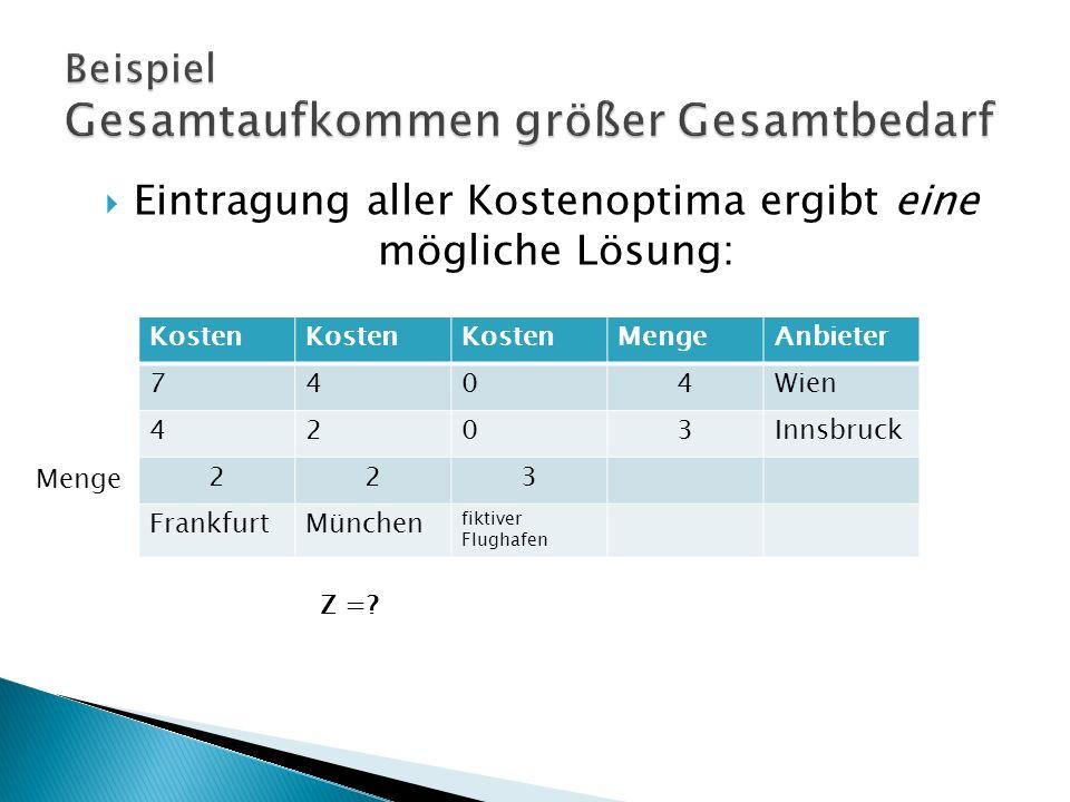 Kosten MengeAnbieter 7404Wien 4203Innsbruck 223 FrankfurtMünchen fiktiver Flughafen Eintragung aller Kostenoptima ergibt eine mögliche Lösung: Z =.