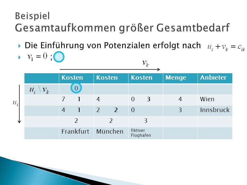 Kosten MengeAnbieter 0 7 140 34Wien 4 12 03Innsbruck 223 FrankfurtMünchen fiktiver Flughafen Die Einführung von Potenzialen erfolgt nach ;