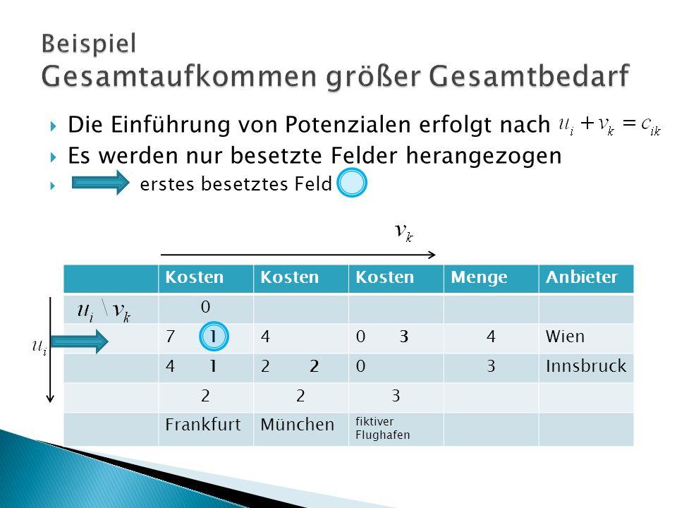 Kosten MengeAnbieter 0 7 140 34Wien 4 12 03Innsbruck 223 FrankfurtMünchen fiktiver Flughafen Die Einführung von Potenzialen erfolgt nach Es werden nur besetzte Felder herangezogen erstes besetztes Feld