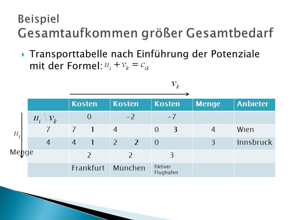 Kosten MengeAnbieter 0-2-7 77 140 34Wien 44 12 03Innsbruck 223 FrankfurtMünchen fiktiver Flughafen Transporttabelle nach Einführung der Potenziale mit der Formel: Menge