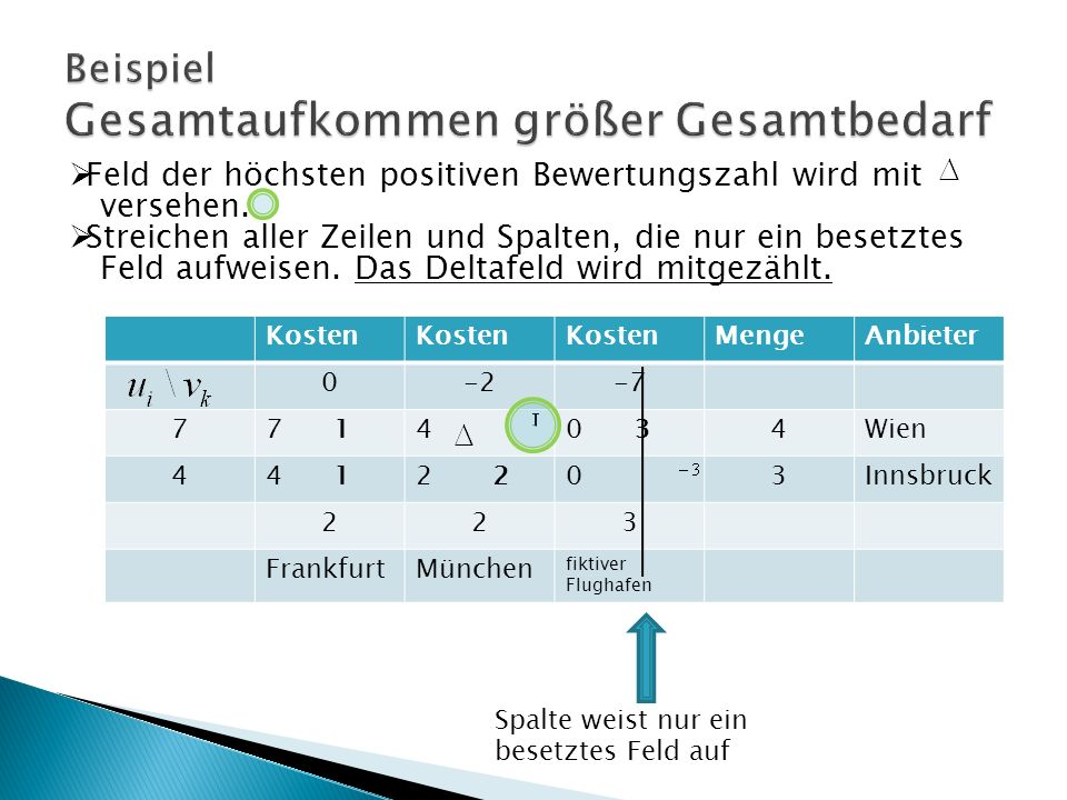 Kosten MengeAnbieter 0-2-7 77 140 34Wien 44 12 03Innsbruck 223 FrankfurtMünchen fiktiver Flughafen Feld der höchsten positiven Bewertungszahl wird mit versehen.