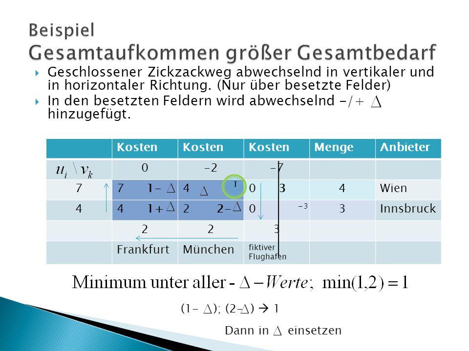 Kosten MengeAnbieter 0-2-7 77 1-40 34Wien 44 1+2 2-03Innsbruck 223 FrankfurtMünchen fiktiver Flughafen Geschlossener Zickzackweg abwechselnd in vertikaler und in horizontaler Richtung.