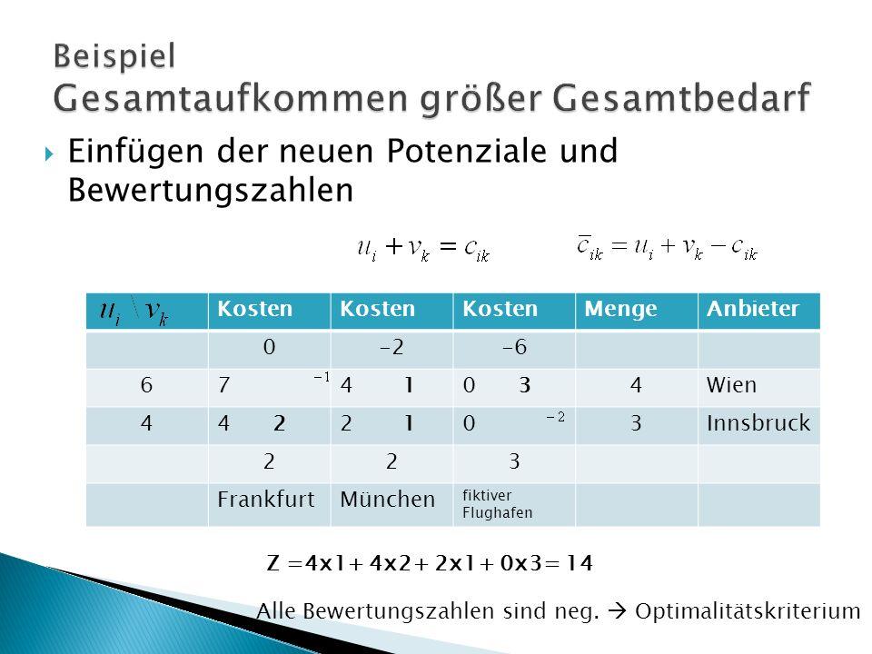Kosten MengeAnbieter 0-2-6 674 10 34Wien 44 22 103Innsbruck 223 FrankfurtMünchen fiktiver Flughafen Einfügen der neuen Potenziale und Bewertungszahlen Z =4x1+ 4x2+ 2x1+ 0x3= 14 Alle Bewertungszahlen sind neg.