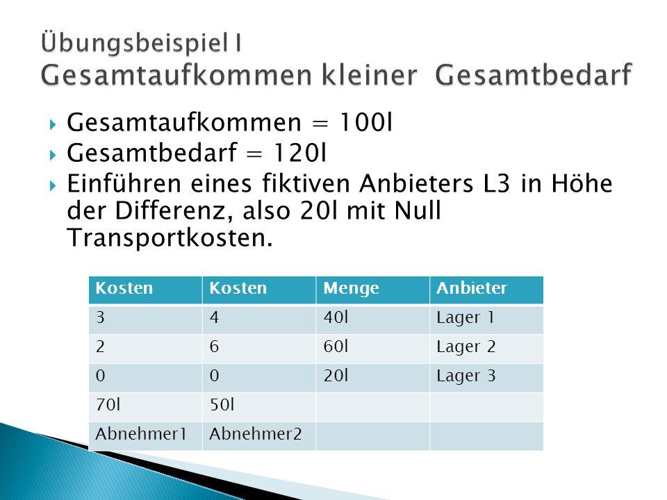 Gesamtaufkommen = 100l Gesamtbedarf = 120l Einführen eines fiktiven Anbieters L3 in Höhe der Differenz, also 20l mit Null Transportkosten.