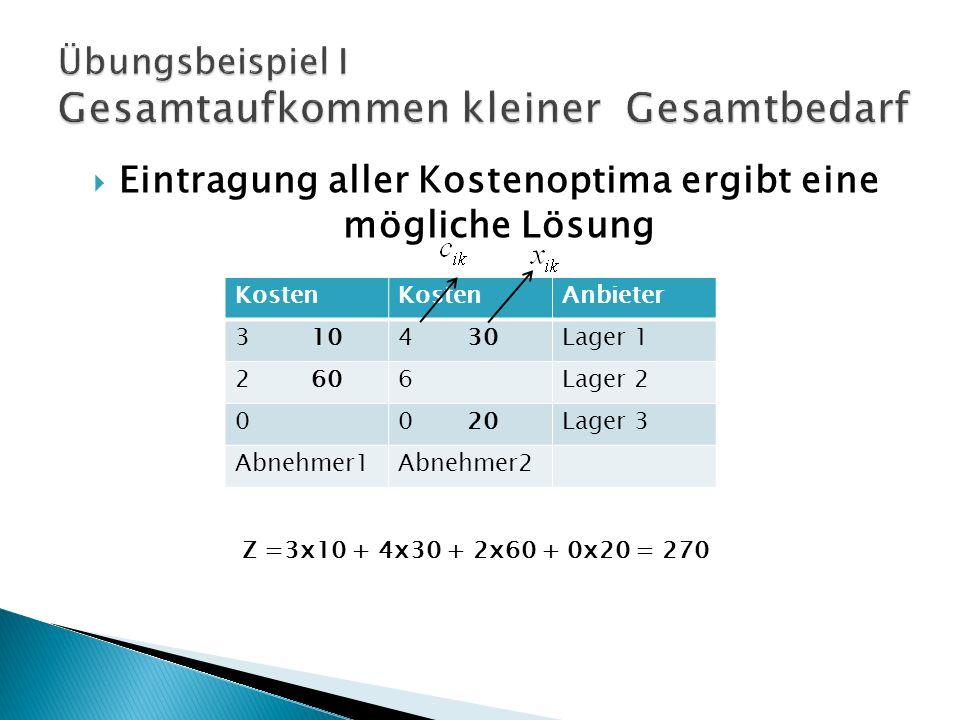 Kosten Anbieter 3 104 30Lager 1 2 606Lager 2 00 20Lager 3 Abnehmer1Abnehmer2 Eintragung aller Kostenoptima ergibt eine mögliche Lösung Z =3x10 + 4x30 + 2x60 + 0x20 = 270