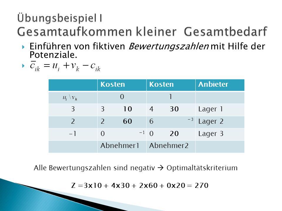 Kosten Anbieter 01 33 104 30Lager 1 22 606Lager 2 00 20Lager 3 Abnehmer1Abnehmer2 Einführen von fiktiven Bewertungszahlen mit Hilfe der Potenziale.