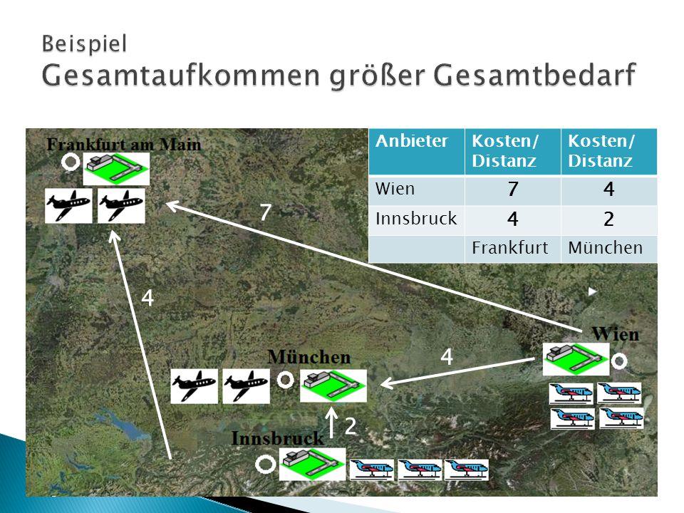 Kosten MengeAnbieter 74 10 34Wien 4 22 103Innsbruck 223 FrankfurtMünchen fiktiver Flughafen Einsetzen in Es sollten sich immer m+n-1=4 besetzte Felder ergeben