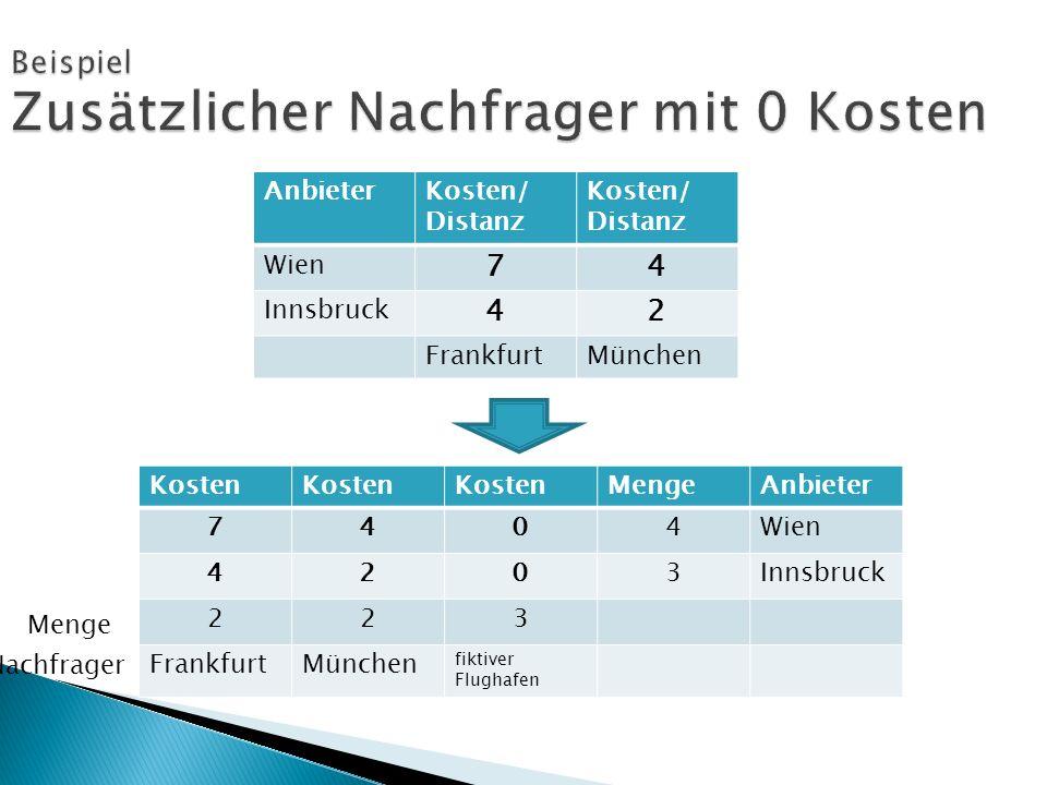 Kosten MengeAnbieter 7404Wien 4203Innsbruck 223 FrankfurtMünchen fiktiver Flughafen AnbieterKosten/ Distanz Wien 74 Innsbruck 42 FrankfurtMünchen Menge Nachfrager
