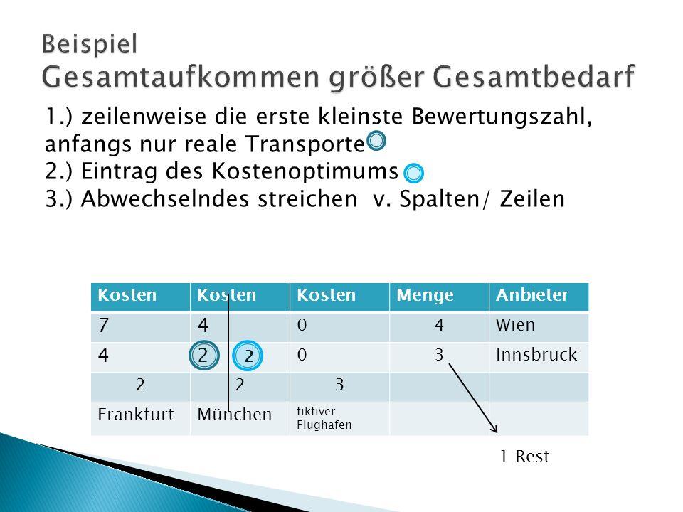 Kosten MengeAnbieter 74 04Wien 42 03Innsbruck 223 FrankfurtMünchen fiktiver Flughafen 1.) zeilenweise die erste kleinste Bewertungszahl, anfangs nur reale Transporte 2.) Eintrag des Kostenoptimums 3.) Abwechselndes streichen v.