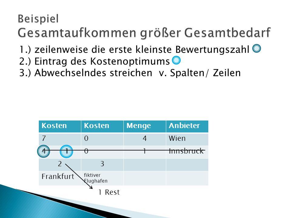 1.) zeilenweise die erste kleinste Bewertungszahl 2.) Eintrag des Kostenoptimums 3.) Abwechselndes streichen v.