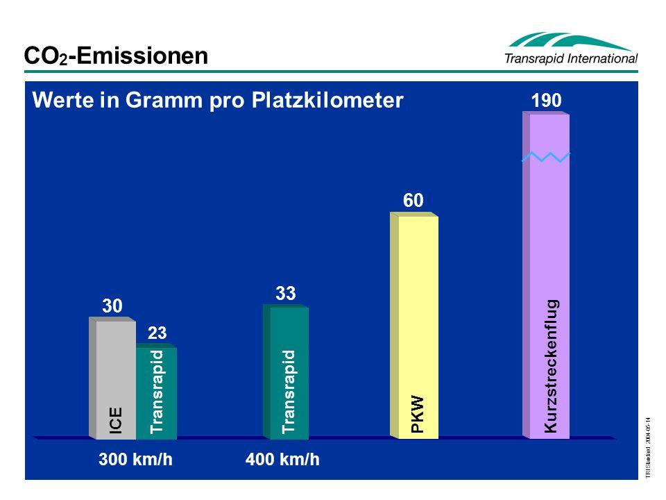 TRI Standard 2004-05-14 CO 2 -Emissionen Werte in Gramm pro Platzkilometer PKW 60 400 km/h Transrapid 33 Kurzstreckenflug 190 300 km/h Transrapid 23 30 ICE