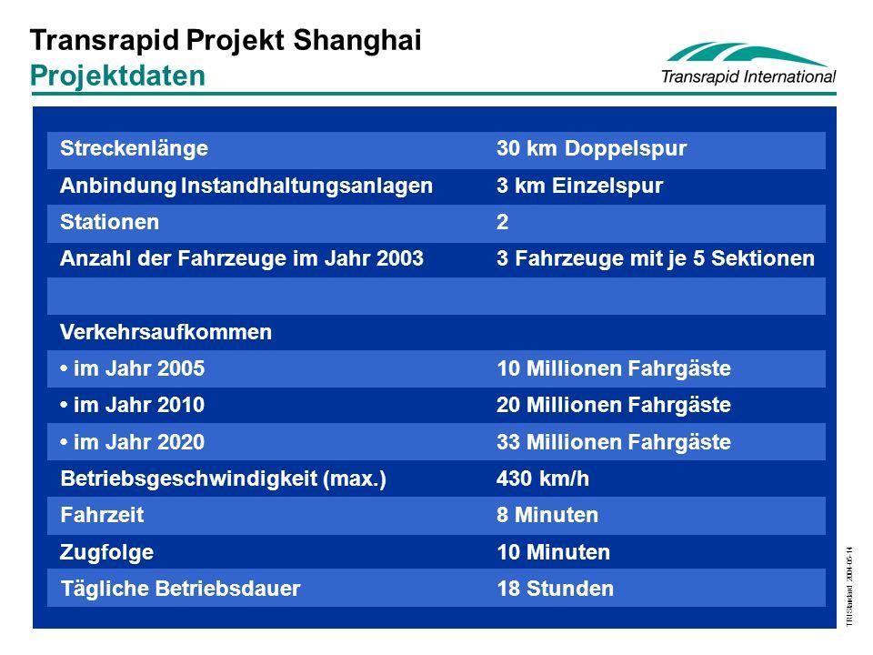 TRI Standard 2004-05-14 Streckenlänge30 km Doppelspur Anbindung Instandhaltungsanlagen3 km Einzelspur Stationen2 Anzahl der Fahrzeuge im Jahr 2003 3 Fahrzeuge mit je 5 Sektionen Verkehrsaufkommen im Jahr 200510 Millionen Fahrgäste im Jahr 201020 Millionen Fahrgäste im Jahr 202033 Millionen Fahrgäste Betriebsgeschwindigkeit (max.)430 km/h Fahrzeit8 Minuten Zugfolge10 Minuten Tägliche Betriebsdauer18 Stunden Transrapid Projekt Shanghai Projektdaten