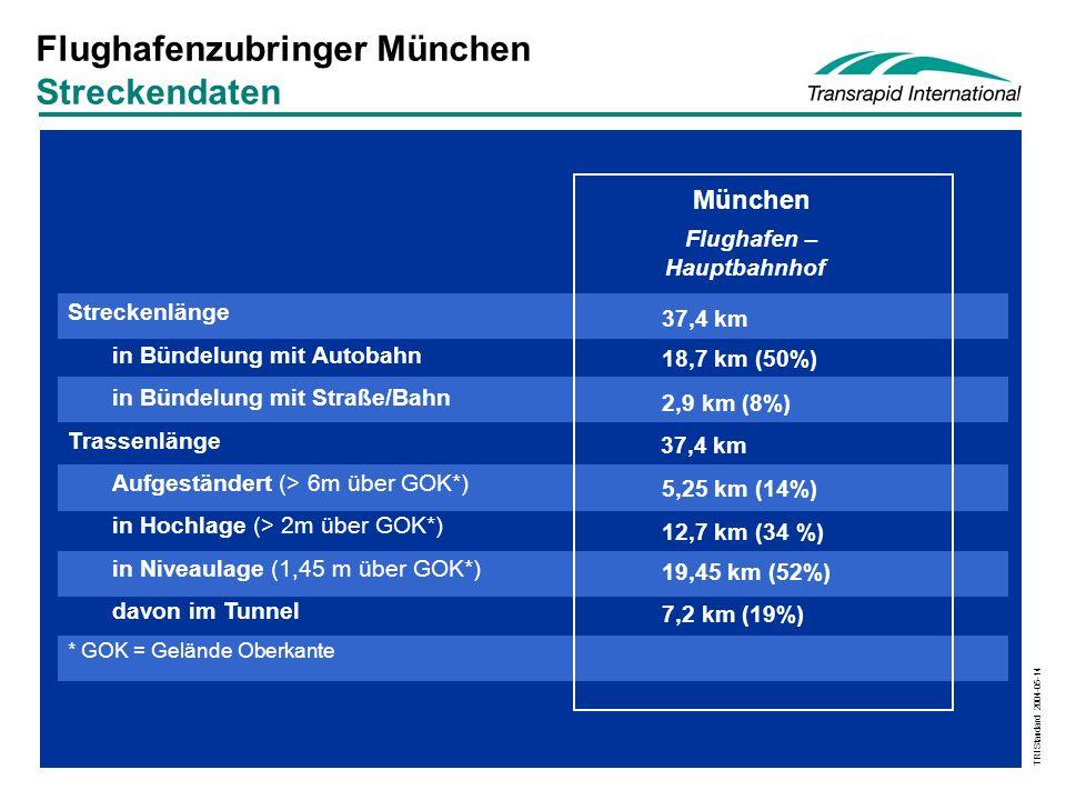 TRI Standard 2004-05-14 Flughafenzubringer München Streckendaten Streckenlänge in Bündelung mit Autobahn in Bündelung mit Straße/Bahn Trassenlänge Aufgeständert (> 6m über GOK*) in Hochlage (> 2m über GOK*) in Niveaulage (1,45 m über GOK*) davon im Tunnel * GOK = Gelände Oberkante München Flughafen – Hauptbahnhof 37,4 km 18,7 km (50%) 2,9 km (8%) 37,4 km 12,7 km (34 %) 5,25 km (14%) 19,45 km (52%) 7,2 km (19%)