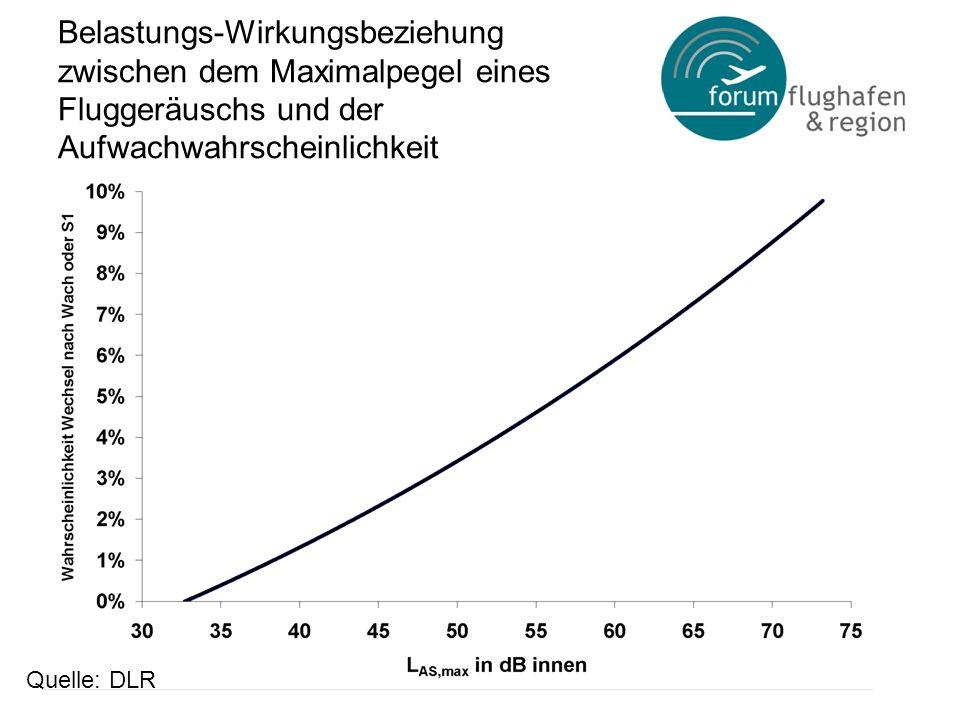 Belastungs-Wirkungsbeziehung zwischen dem Maximalpegel eines Fluggeräuschs und der Aufwachwahrscheinlichkeit Quelle: DLR