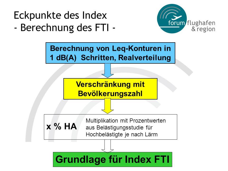 Eckpunkte des Index - Berechnung des FTI - Berechnung von Leq-Konturen in 1 dB(A) Schritten, Realverteilung Verschränkung mit Bevölkerungszahl Grundla