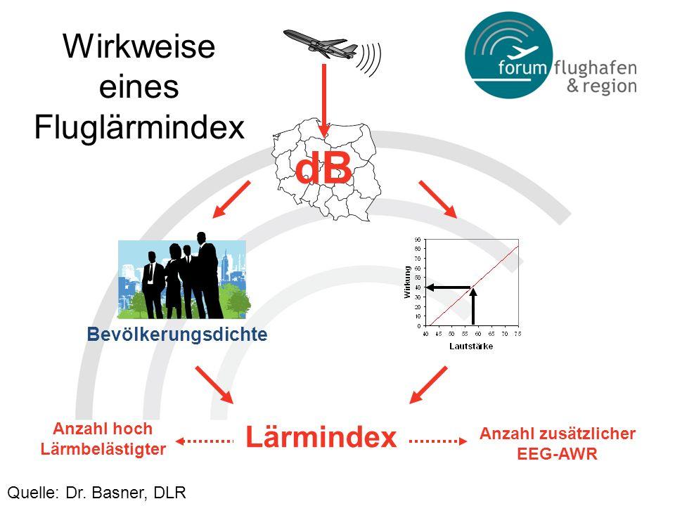Wirkweise eines Fluglärmindex dB Anzahl zusätzlicher EEG-AWR Anzahl hoch Lärmbelästigter Quelle: Dr. Basner, DLR Lärmindex Bevölkerungsdichte