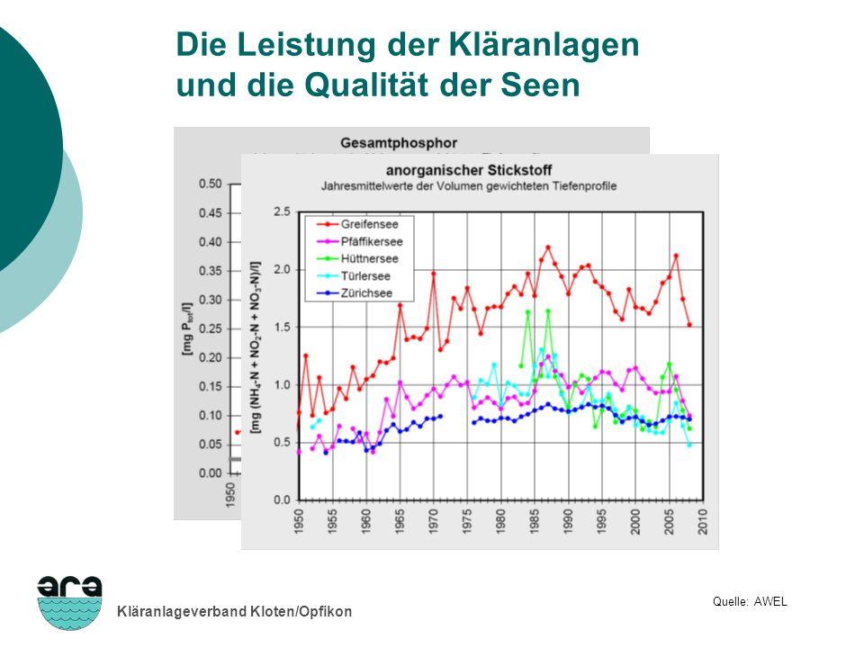 Kläranlageverband Kloten/Opfikon Die Leistung der Kläranlagen und die Qualität der Seen Quelle: AWEL