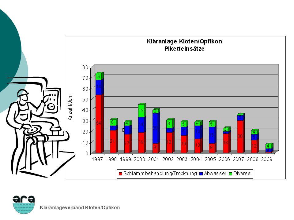 Kläranlageverband Kloten/Opfikon Pikettstunden