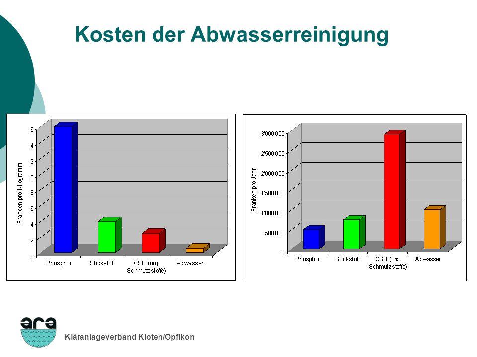 Kläranlageverband Kloten/Opfikon Kosten der Abwasserreinigung