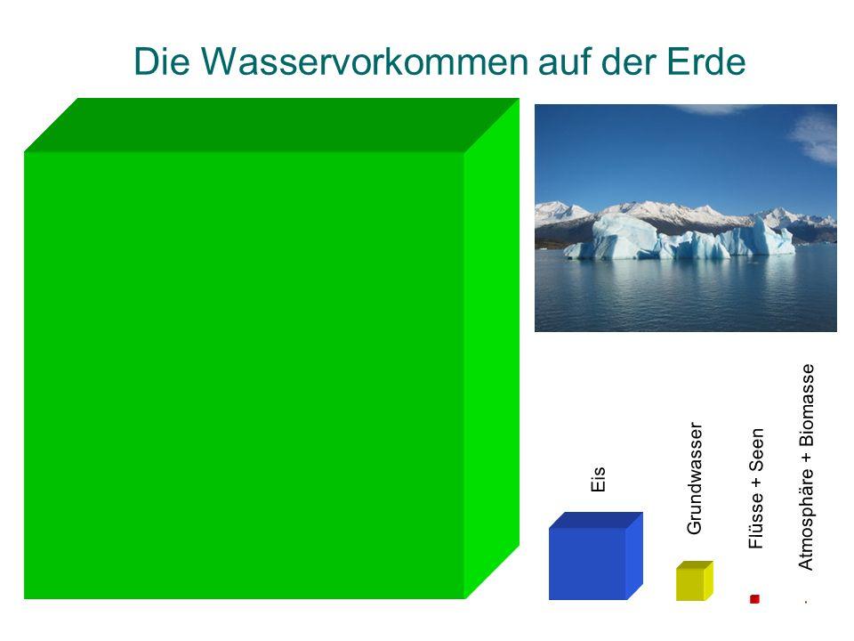 Die Wasservorkommen auf der Erde Salzwasser Eis Grundwasser Flüsse + Seen Atmosphäre + Biomasse