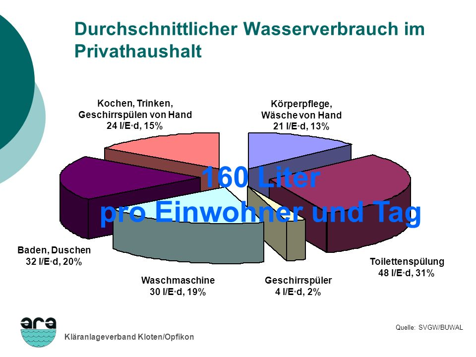 Kläranlageverband Kloten/Opfikon 360 50 2 000 10 50 140 100 400 Energieverbrauch Kläranlage Kloten/Opfikon Stromproduktion, -verbrauch Faulung, Gasometer Mechanische Reinigung Abwasser- hebewerk Hilfsbetriebe HLKS; BRW Entwässer- ung Filtration Flockung / Fällung Biologische Reinigung Hauptenergie Hilfsenergie Stromverbrauch total: 3 160 MWh/a Produktion mit BHKWBezug von EW