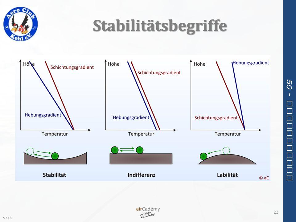 V3.00 50 - Meteorology Stabilitätsbegriffe 23