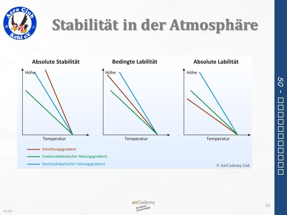 V3.00 50 - Meteorology Stabilität in der Atmosphäre 24