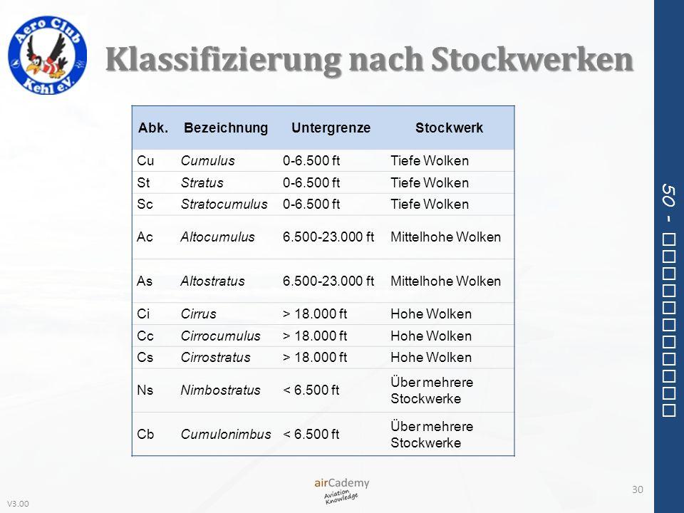 V3.00 50 - Meteorology Klassifizierung nach Stockwerken 30 Abk.BezeichnungUntergrenzeStockwerk CuCumulus0-6.500 ftTiefe Wolken StStratus0-6.500 ftTief