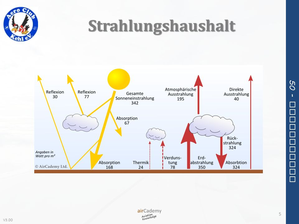 V3.00 50 - Meteorology Wolken-Bedeckungsgrad FEW – vereinzelt, few: 1-2 Achtel SCT – aufgelockert, scattered: 3-4 Achtel BKN – durchbrochen, broken: 5-7 Achtel OVC – bedeckt, overcast: 8 Achtel (geschlossene Wolkendecke) 96