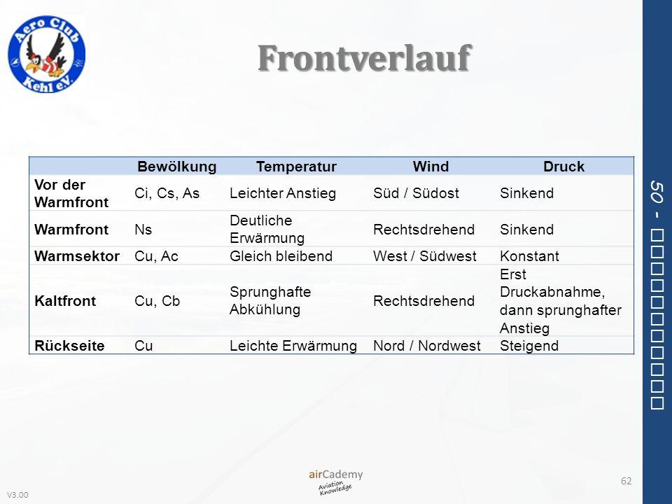 V3.00 50 - Meteorology Frontverlauf 62 BewölkungTemperaturWindDruck Vor der Warmfront Ci, Cs, AsLeichter AnstiegSüd / SüdostSinkend WarmfrontNs Deutli