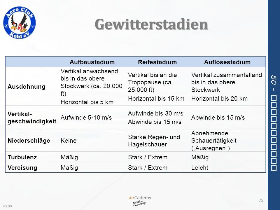 V3.00 50 - Meteorology Gewitterstadien 75 AufbaustadiumReifestadiumAuflösestadium Ausdehnung Vertikal anwachsend bis in das obere Stockwerk (ca. 20.00