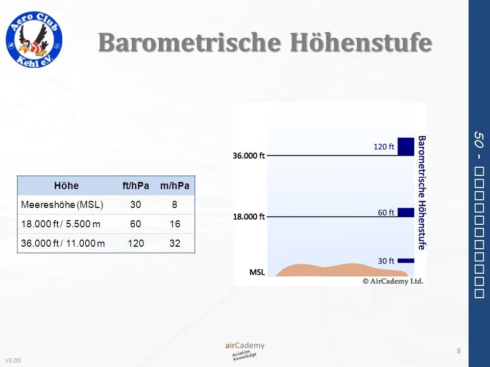 V3.00 50 - Meteorology Barometrische Höhenstufe Höheft/hPam/hPa Meereshöhe (MSL)308 18.000 ft / 5.500 m6016 36.000 ft / 11.000 m12032 8