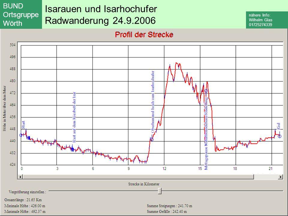 Isarauen und Isarhochufer Radwanderung 24.9.2006 BUND Ortsgruppe Wörth nähere Info: Wilhelm Glas 01725274339
