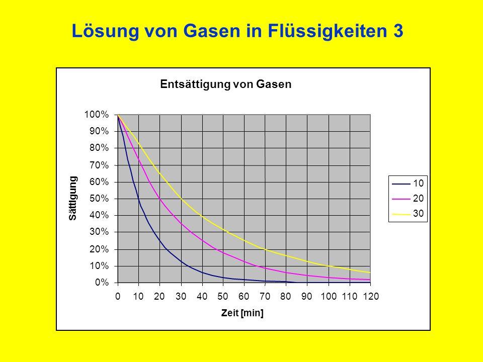 Lösung von Gasen in Flüssigkeiten 4 Gelöste Gasmenge (beim Tauchen) hängt ab von: -Teildruck des Gases (Tauchtiefe) -Zeit (Tauchzeit) -Temperatur (Körpertemperatur) -Grenzfläche (Durchblutung) -Löslichkeit (Gewebeart) -Flüssigkeitsmenge