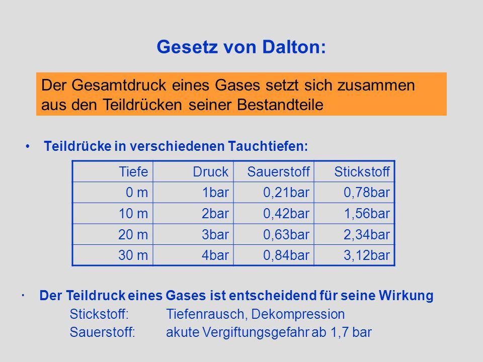 Gesetz von Dalton: Teildrücke in verschiedenen Tauchtiefen: TiefeDruckSauerstoffStickstoff 0 m1bar0,21bar0,78bar 10 m2bar0,42bar1,56bar 20 m3bar0,63ba