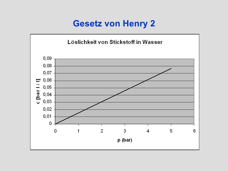 Gesetz von Henry 3 Konsequenzen für Taucher Bei steigendem Druck: mehr Gas löst sich im Körper Bei sinkendem Druck: das Gas muß sich wieder entsättigen Wenn das über die Lunge nicht schnell genug geht: es können sich Gasblasen bilden (kleine Differenzen werden noch toleriert)