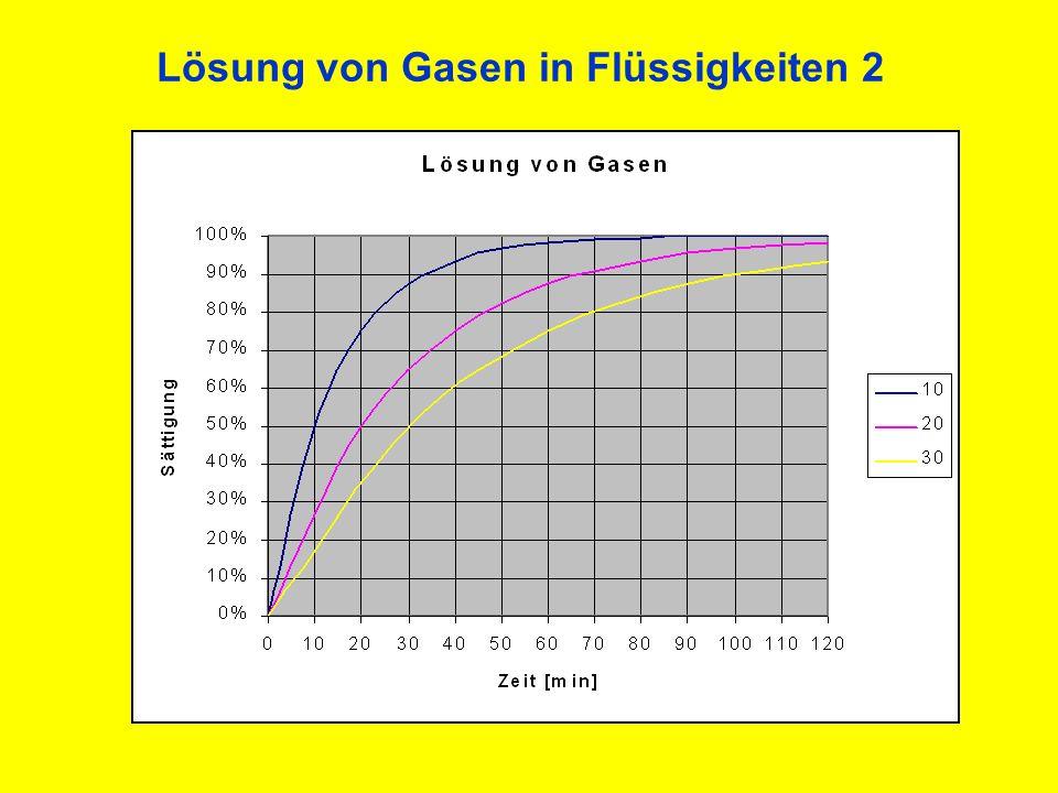 Lösung von Gasen in Flüssigkeiten 3 Entsättigung von Gasen 0% 10% 20% 30% 40% 50% 60% 70% 80% 90% 100% 0102030405060708090100110120 Zeit [min] Sättigung 10 20 30