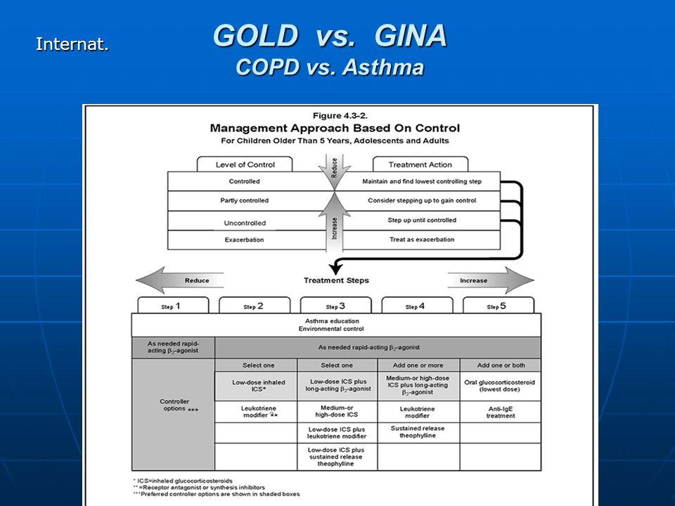 GOLD vs. GINA COPD vs. Asthma Internat.