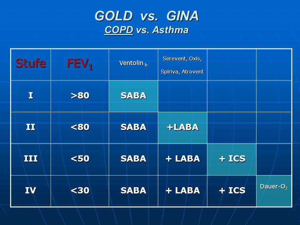 Stufe FEV 1 Ventolin b Serevent, Oxis, Spiriva, Atrovent I>80SABA II<80SABA+LABA III<50SABA + LABA + ICS IV<30SABA + LABA + ICS Dauer-O 2