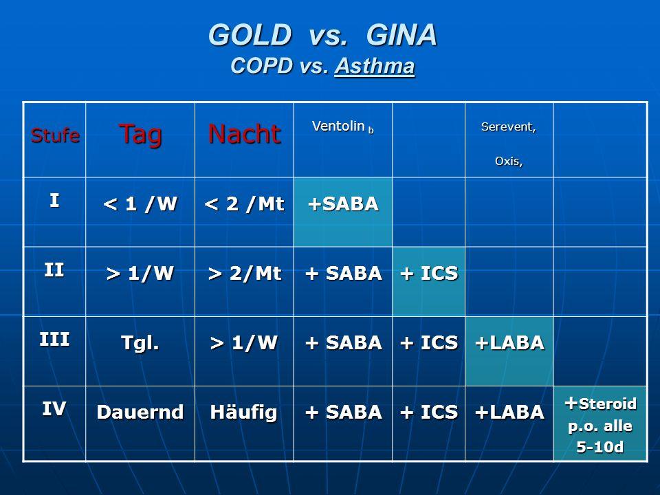 GOLD vs. GINA COPD vs. Asthma StufeTagNacht Ventolin b Serevent, Oxis, I < 1 /W < 2 /Mt +SABA II > 1/W > 2/Mt + SABA + ICS IIITgl. > 1/W + SABA + ICS