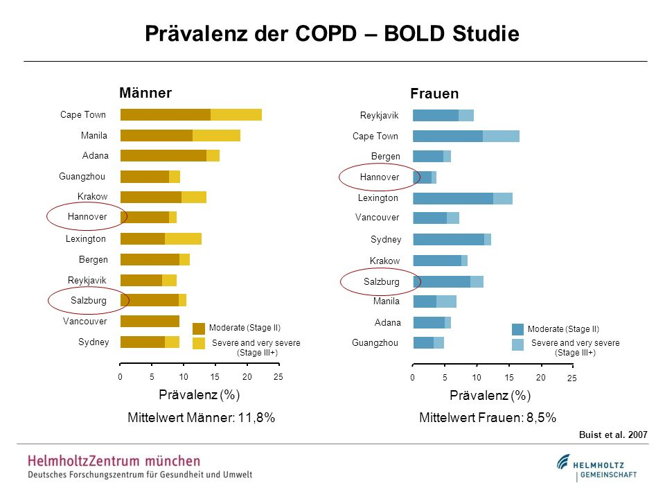Prävalenz der COPD – BOLD Studie 05101520 25 Guangzhou Adana Manila Salzburg Krakow Sydney Vancouver Lexington Hannover Bergen Cape Town Reykjavik Frauen Severe and very severe (Stage III+) Moderate (Stage II) Prävalenz (%) 0510152025 Sydney Vancouver Salzburg Reykjavik Bergen Lexington Hannover Krakow Guangzhou Adana Manila Cape Town Männer Severe and very severe (Stage III+) Moderate (Stage II) Prävalenz (%) Buist et al.
