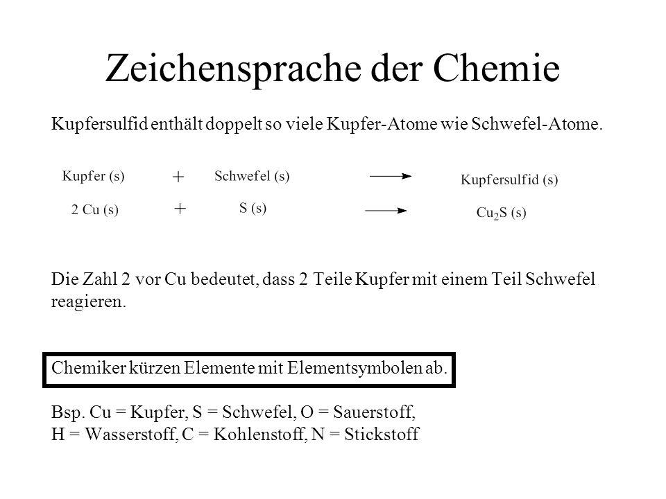 Zeichensprache der Chemie Kupfersulfid enthält doppelt so viele Kupfer-Atome wie Schwefel-Atome. Die Zahl 2 vor Cu bedeutet, dass 2 Teile Kupfer mit e