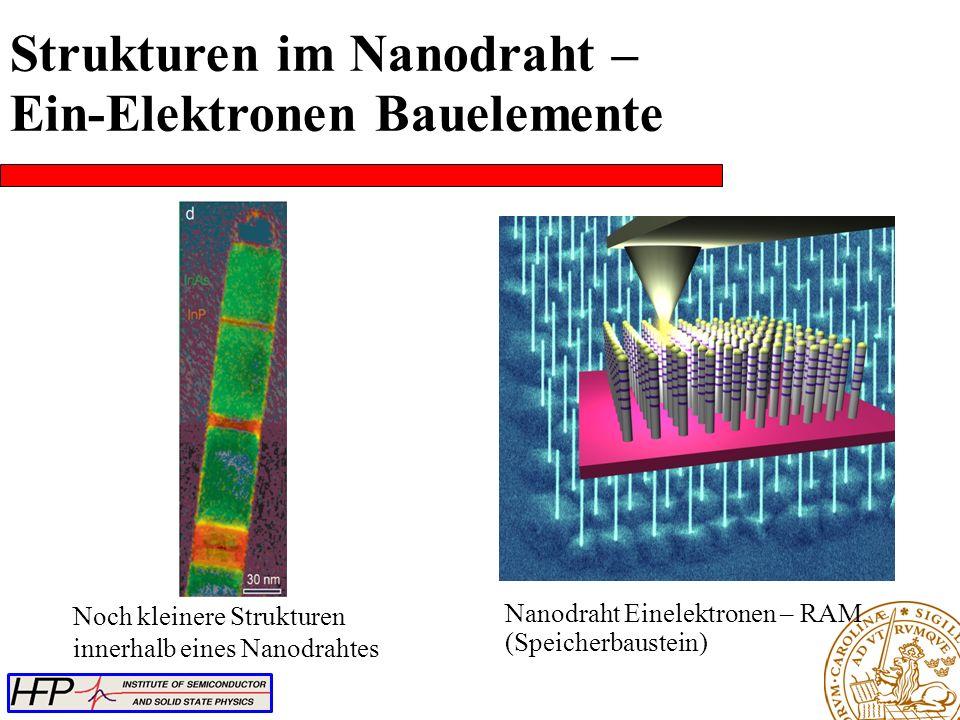 Nanodraht Einelektronen – RAM (Speicherbaustein) Noch kleinere Strukturen innerhalb eines Nanodrahtes Strukturen im Nanodraht – Ein-Elektronen Bauelem