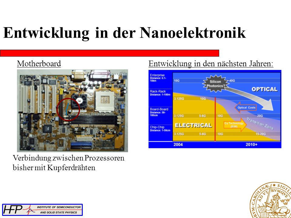 Motherboard Verbindung zwischen Prozessoren bisher mit Kupferdrähten Entwicklung in den nächsten Jahren: Entwicklung in der Nanoelektronik