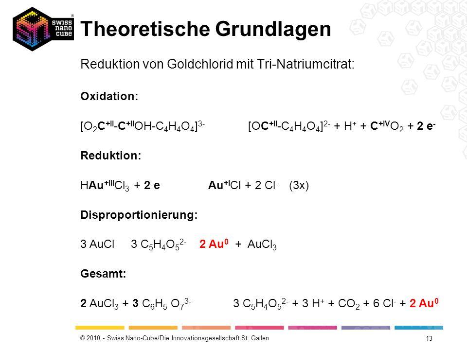 © 2010 - Swiss Nano-Cube/Die Innovationsgesellschaft St. Gallen Theoretische Grundlagen 13 Reduktion von Goldchlorid mit Tri-Natriumcitrat: Oxidation: